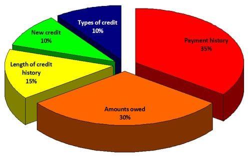 """چگونه از کاهش """"رتبه اعتباری"""" جلوگیری کنیم؟"""