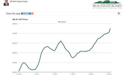 گزارش معاملات مسكن در فوريه ٢٠١۵