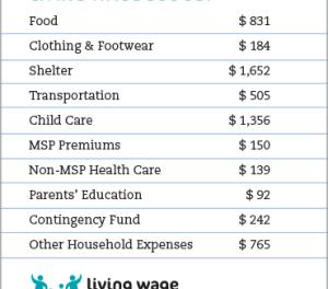 دولت شهرِ ونکوور درآمد کافی برای زندگی را جایگزین حداقل حقوق ساعتی برای کارمندان خود کرد