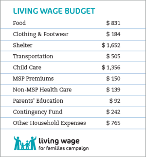 living-wage-vancouver