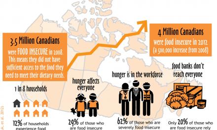 فقر غذایی دانشجوهای کانادا: خوردن غذا یا کسب دانش