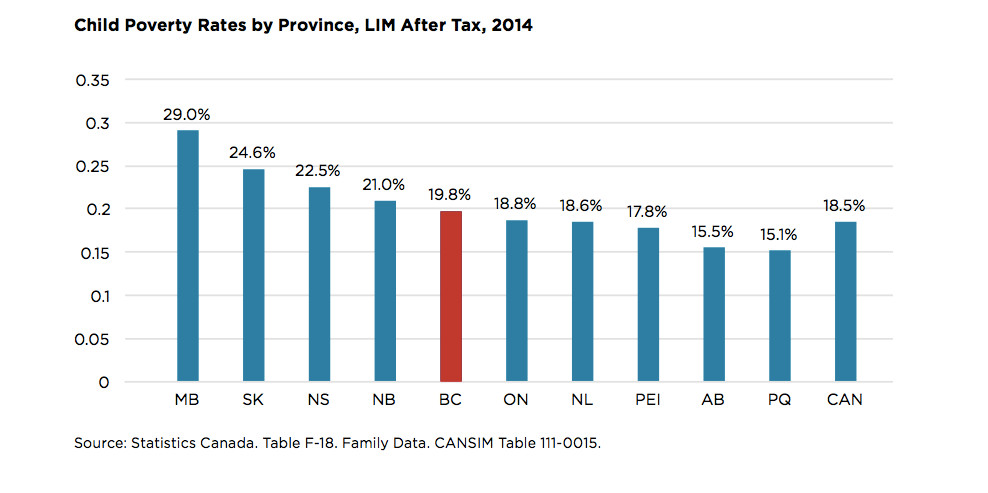child-poverty-rates-by-province
