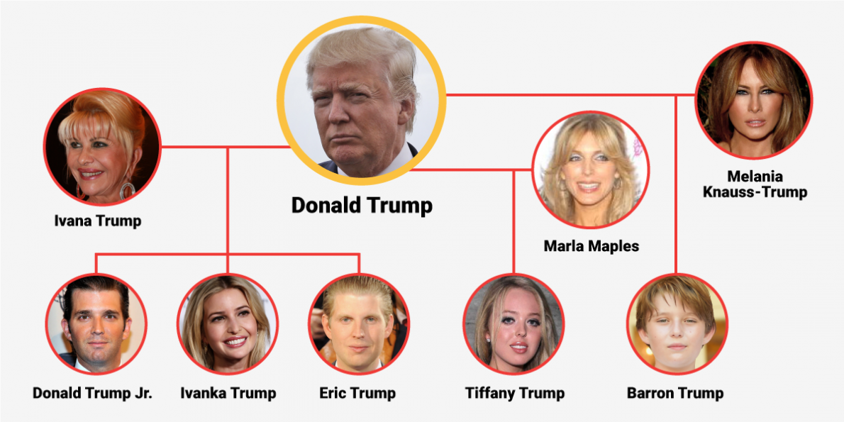meet-the-trumps-a-guide-to-the-gop-front-runners-powerful-far-reaching-family