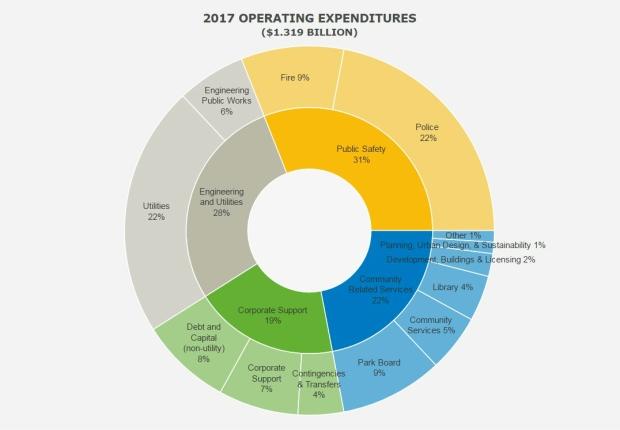 vancouver-city-budget-2017