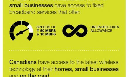 تصمیم سیآرتیسی: حداقل سرعت اینترنت و گزینه نامحدودی مصرف