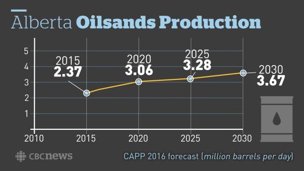 alberta-oilsands-production-forecast