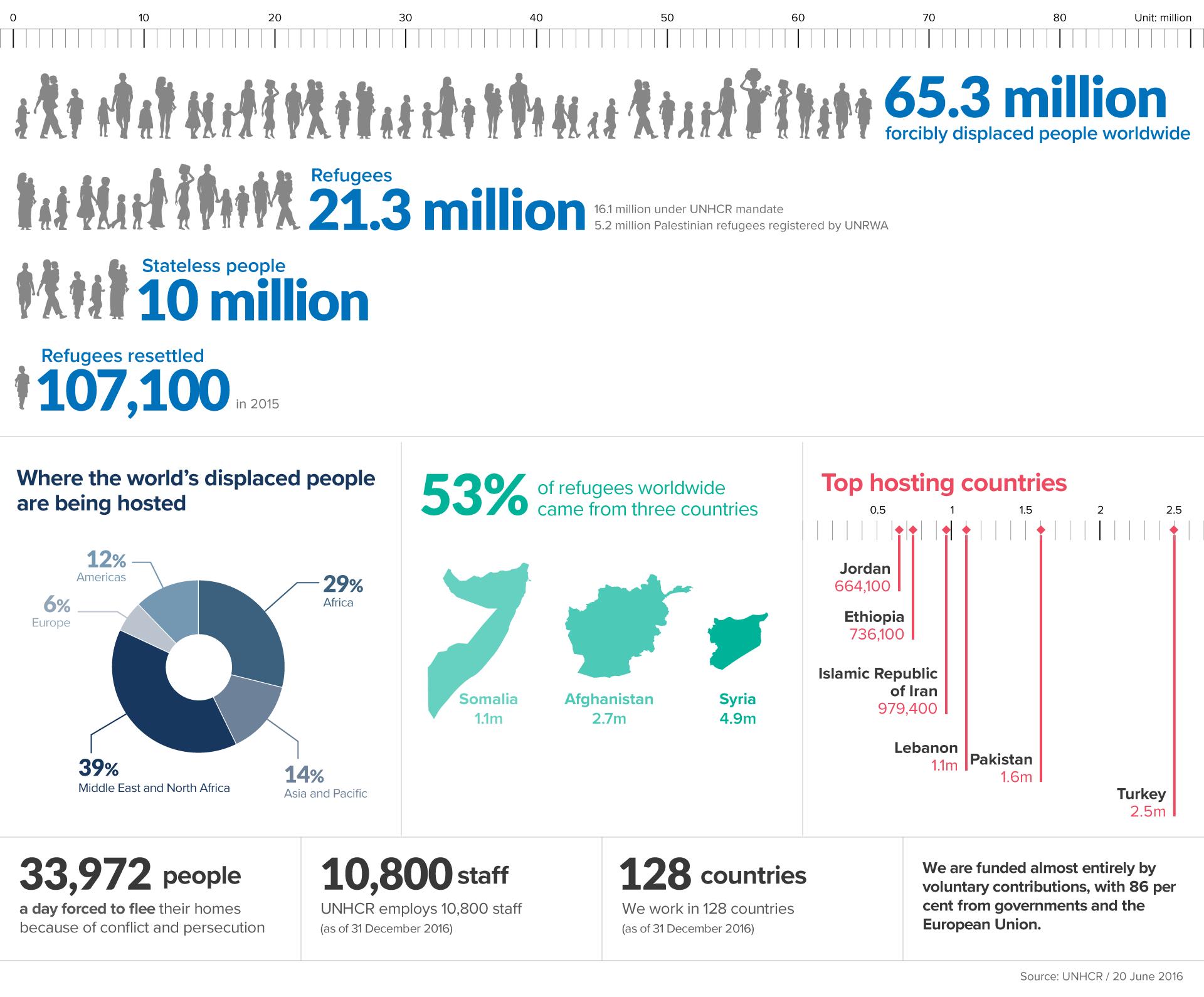 (English)_FiguresAtAGlance_Infographic(27JAN2017)