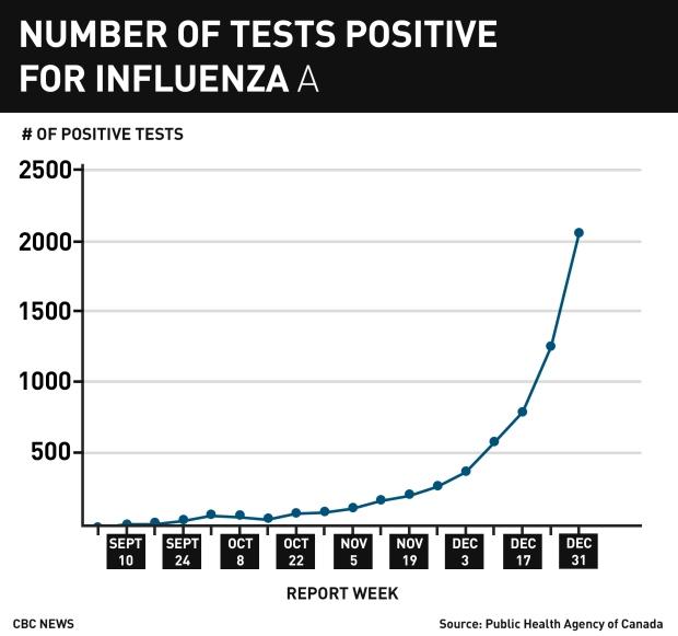 gfx-web-chart-flu-number-of-positive-test-week-52-2016