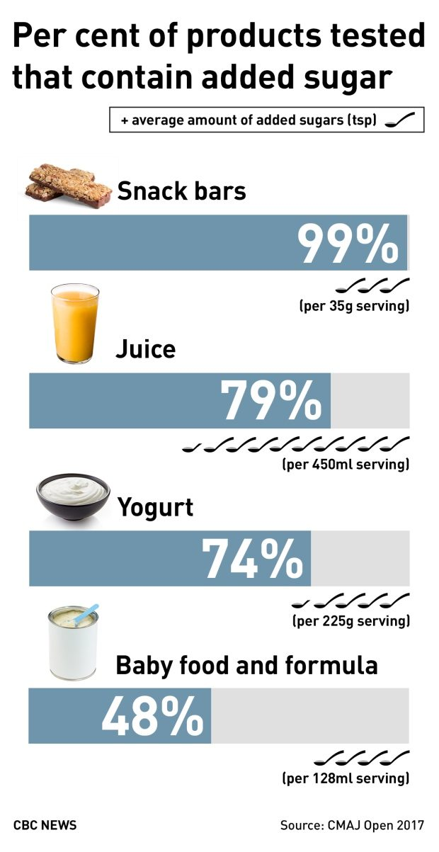per-cent-of-products-tested-with-added-sugar