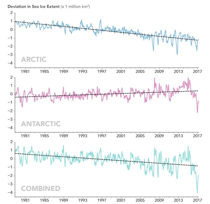 seaice_trends_chart