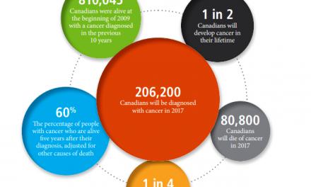 سرطان در انتظار یک نفر از هر دو کانادایی