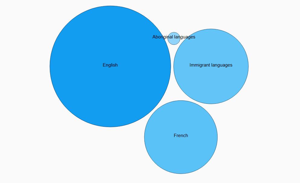 دادههای ماه آگوست سرشماری ۲۰۱۶: ازدواج، خانواده و زبان