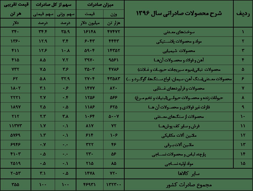 Table-2 نگاه حسابداری به تکانههای اقتصادی ایران