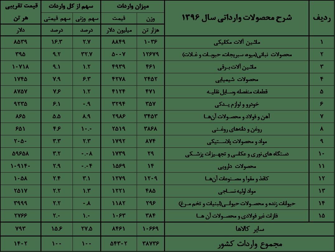 Table-3 نگاه حسابداری به تکانههای اقتصادی ایران