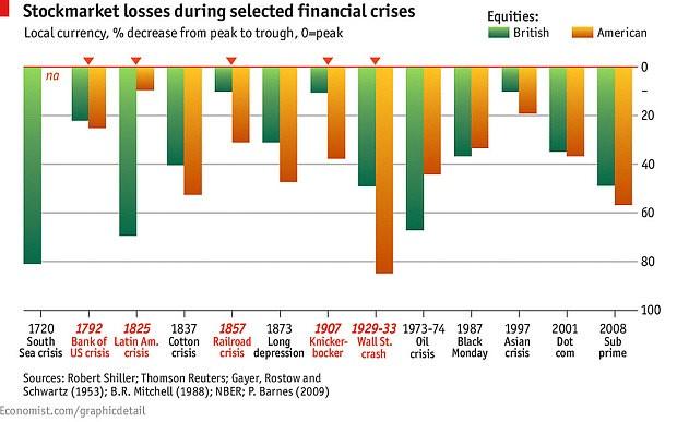 Davani13 فروپاشی بازارهای مالی و ترامپیسم؟!