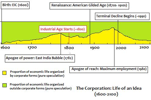 Figure-1 جهانی سازی، شرکتهای جهانی و دولتهای جهانی