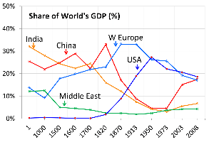Figure-3 جهانی سازی، شرکتهای جهانی و دولتهای جهانی