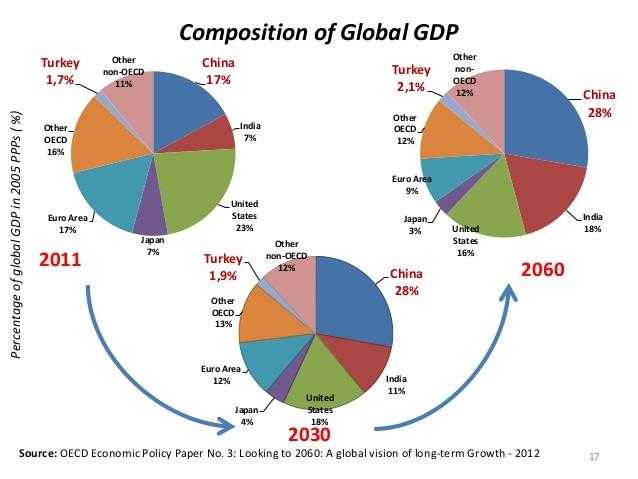 Figure17 جهانی سازی، شرکتهای جهانی و دولتهای جهانی