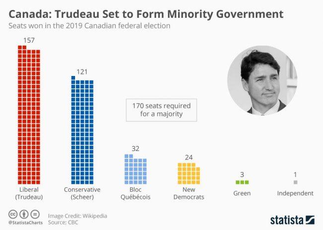 chartoftheday_19719_canada_election_results_2019_n-650x463 نگاهی به نتایج انتخابات پارلمان سراسری کانادا