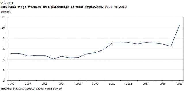 Amaar2-650x318 دو برابر شدن درصد حداقل دستمزد کارگران کانادا از سال ۱۹۹۸ تاکنون