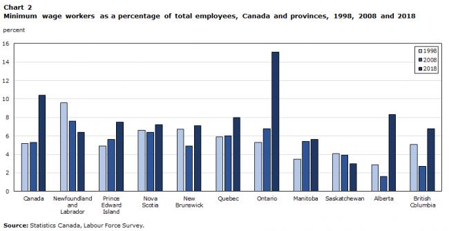 Amaar3-650x334 دو برابر شدن درصد حداقل دستمزد کارگران کانادا از سال ۱۹۹۸ تاکنون