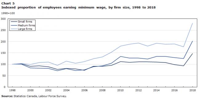 Amaar4-650x319 دو برابر شدن درصد حداقل دستمزد کارگران کانادا از سال ۱۹۹۸ تاکنون
