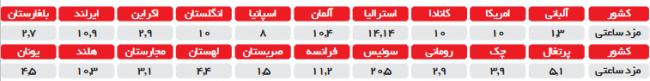 5634543544545435-3-650x81 تعرض به حداقل مزد واقعی یا «هزینه بخورو نمیر»